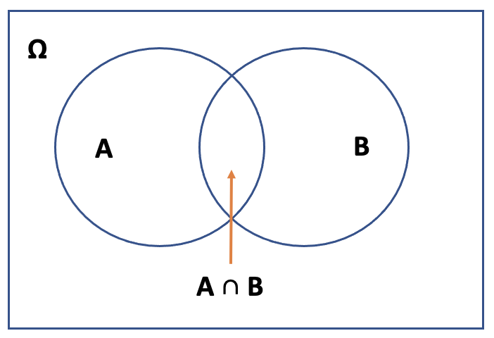 Image of Conditional Probability