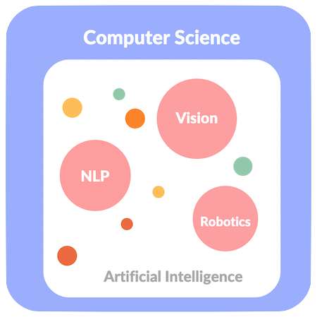 Natural Language Processing vs  Machine Learning vs  Deep Learning