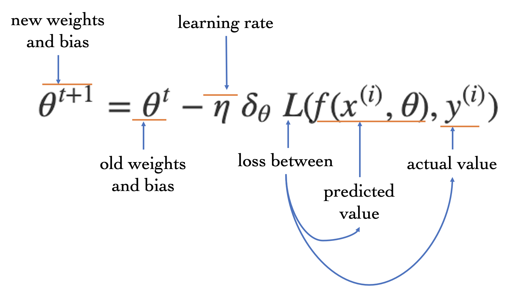 Learning in Logistic Regression