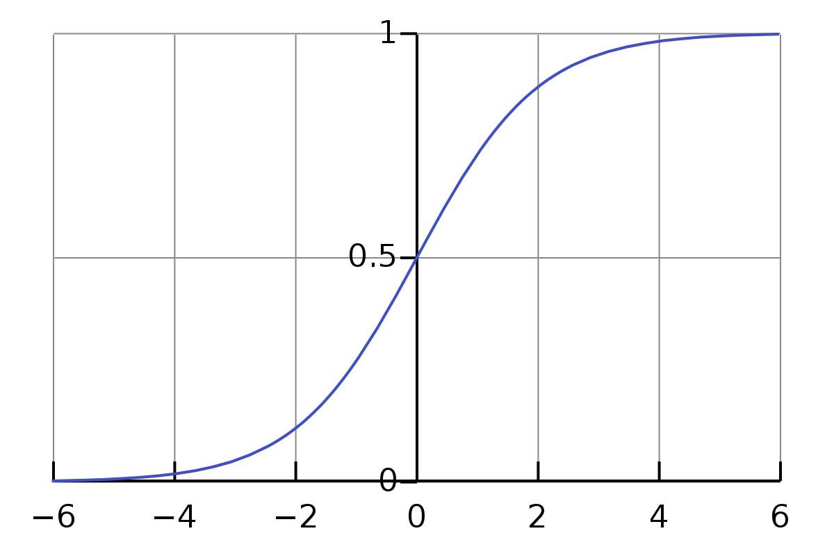 Image of Sigmoid Function
